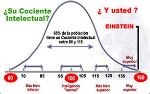 Test de Inteligencia | Tests de Inteligencia | Calcular ...