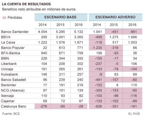Test estrés banca: Todos los bancos españoles entrarían en ...