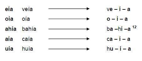 test hiato ,diptongo y triptongo | Quiz