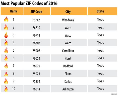 Texas Trounces Rivals in the Most Searched ZIP Codes of ...
