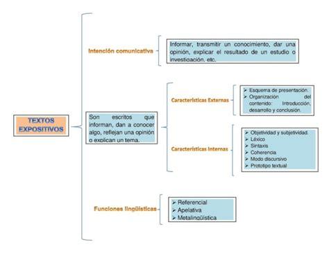 Texto expositivo: Cuadros sinópticos   Cuadro Comparativo