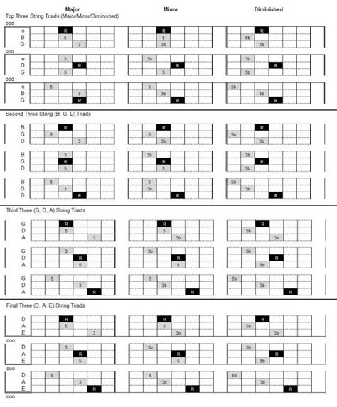 The 25+ best Guitar chord finder ideas on Pinterest ...