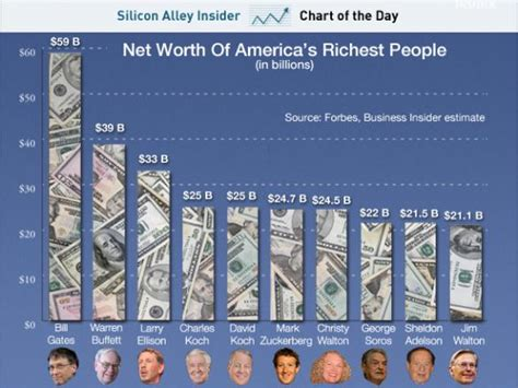 The 85 Richest People On The Planet Now Have As Much Money ...