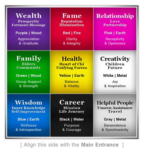 The Bagua ~ See Your Space With Feng Shui Eyes :: Nancy Dadami