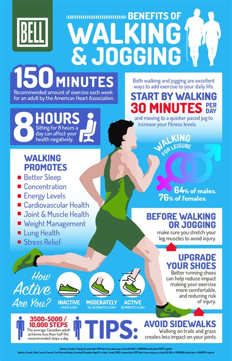 The Benefits of Walking and Jogging [Infographic]