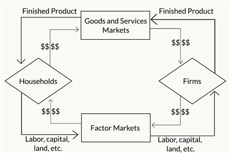 The Circular-Flow Model of the Economy