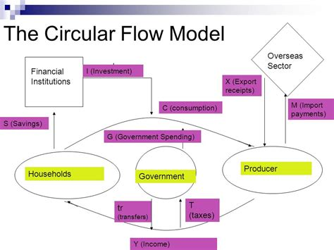 The Circular Flow Model - ppt video online download