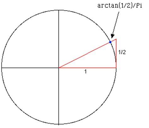 The construction of arctan 1/2 /Pi