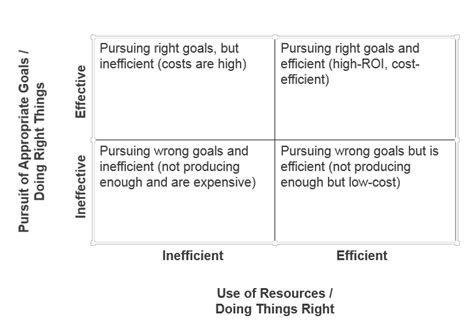 The Difference Between Effectiveness and Efficiency ...