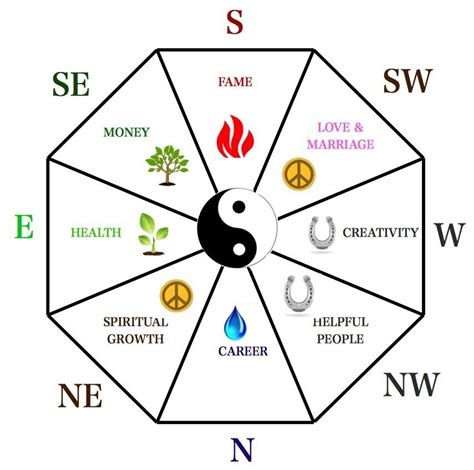 The Feng Shui Guide To Simplifying the Bagua