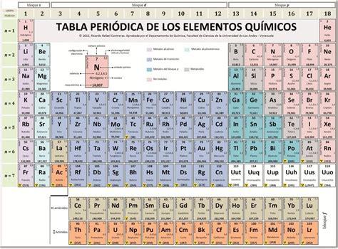The gallery for   > Hidrogeno Tabla Periodica