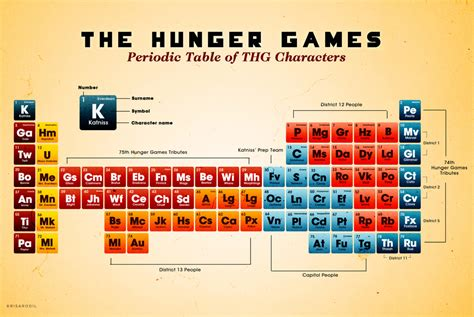 The Hunger Games Periodic Table! - Project-Nerd