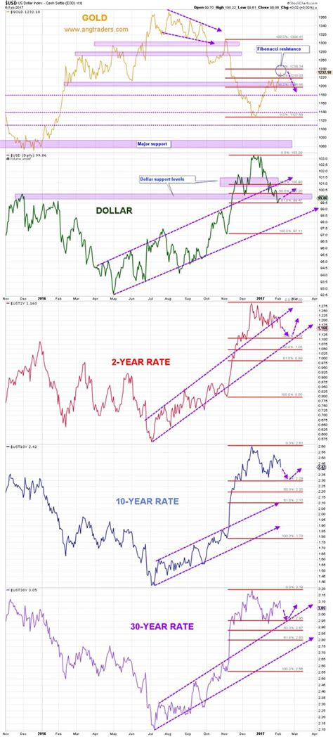 The Market Drivers Of Gold Have Yet To Confirm A New Bull ...