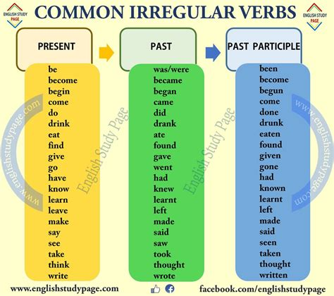 The Most Common Irregular Verb List   English Study Page