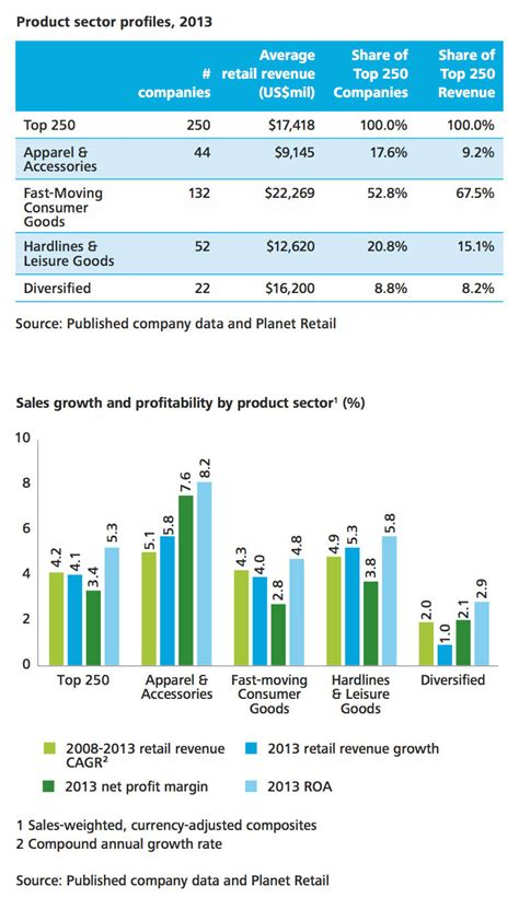 The National Retail Sales Data: What Does It Mean? - POS ...