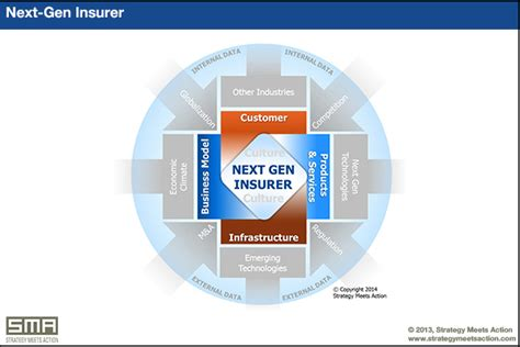 The Next Gen Insurer: Fueled by Innovation   Strategy ...