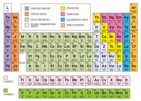 The Periodic Table of Sports Cars - Feature - Car and Driver