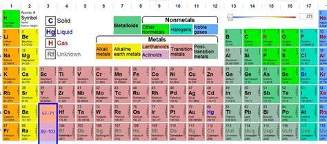 The Promethean Teachers: Interactive Periodic Table of ...