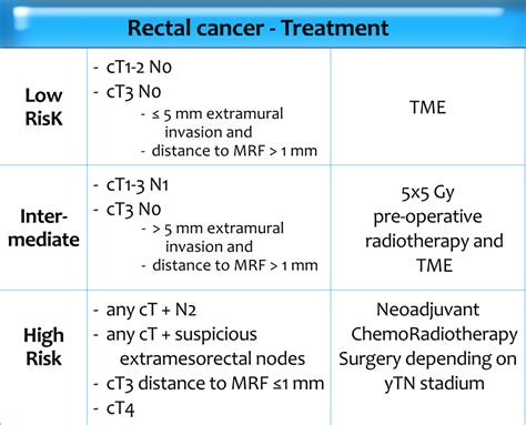 The Radiology Assistant : Rectal Cancer   MR staging 2.0