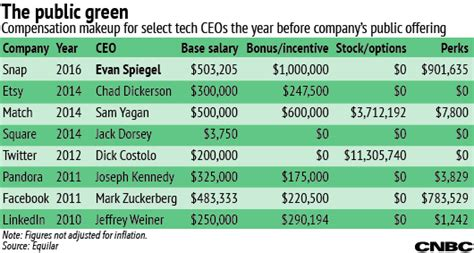 The real story behind Snap CEO Evan Spiegel s $1 a year salary