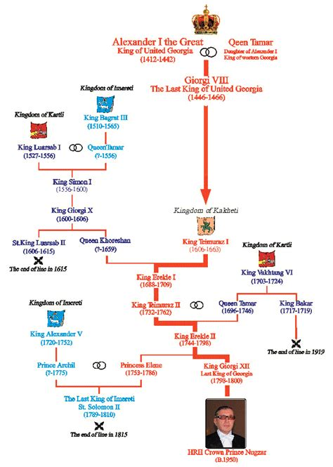 The Royal Line of Kings & True Successors of the Kingdom ...