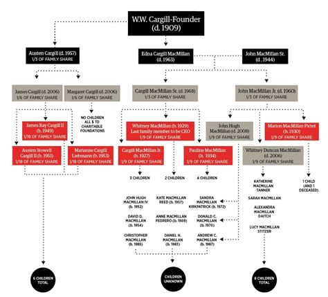 The Secretive Cargill Billionaires And Their Family Tree