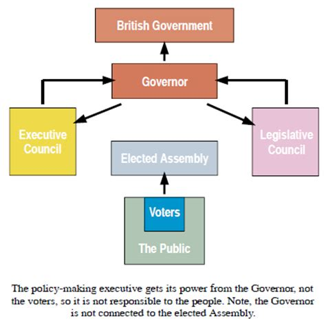 the structure of the canadian federal government