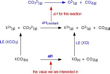 The Thermal Stability of the Nitrates and Carbonates ...