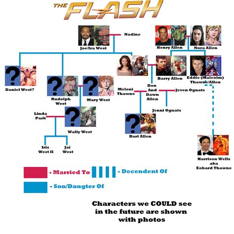 The Ultimate Guide to THE FLASH Pilot  with spoilers