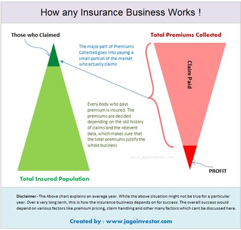 The Ultimate Guide to Understand How Insurance Companies ...