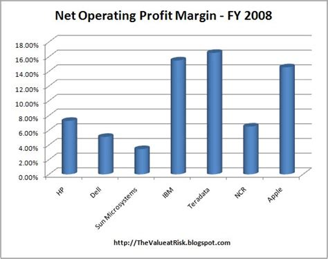 The Value at Risk: Focus on Operating Efficiency: Net ...