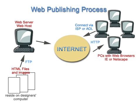 THE WEB PUBLISHING PROCESS | It's all so clear now | Flickr