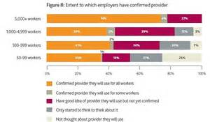 Third of workers with no pensions unconvinced by auto ...