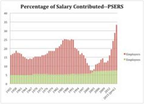 Three Myths and a Fact About Public Pension Systems