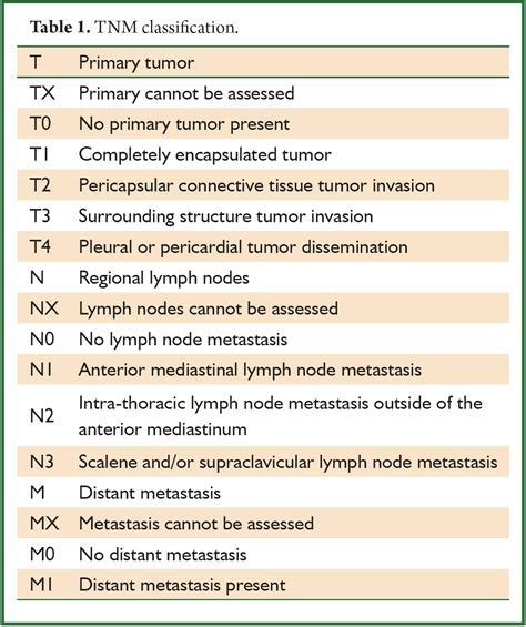 Thymic neoplasm: a rare disease with a complex clinical ...