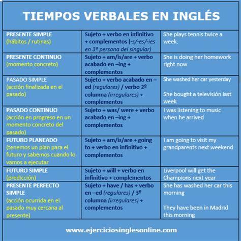 Tiempos verbales mezclados - Ejercicios inglés online