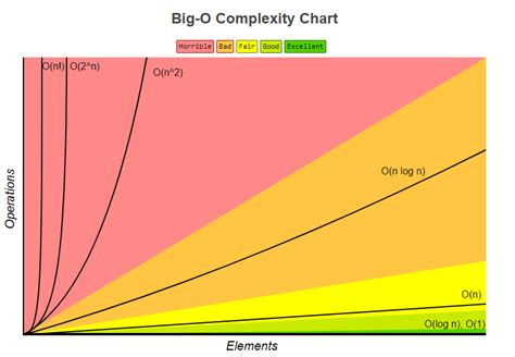 time complexity   What does O log n  mean exactly?   Stack ...