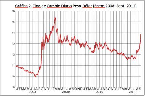 Tipo de cambio de dolares a pesos mexicanos ...