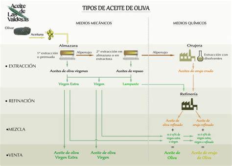 Tipos de Aceite de Oliva | Las Valdesas