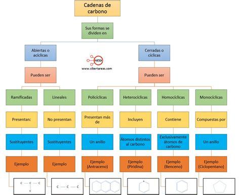 Tipos de cadenas – Química 2 | CiberTareas