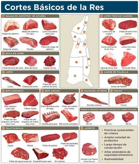 Tipos de carnes | Despieces cárnicos