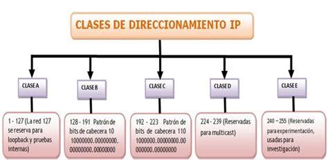 Tipos de clases IP   Direccionamientos IP Redes