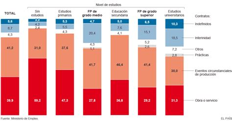 Tipos de contrato según nivel de estudios | Actualidad ...