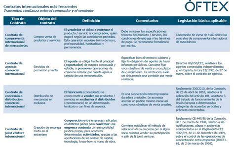 Tipos de CONTRATOS INTERNACIONALES - Recursos ...