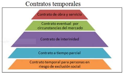 Tipos de contratos temporales| esquema - BlogEconomista