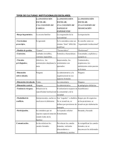 Tipos de culturas institucionales escolares