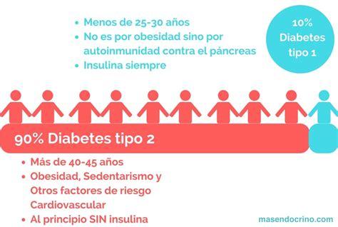 Tipos de diabetes, definición y clasificación ...