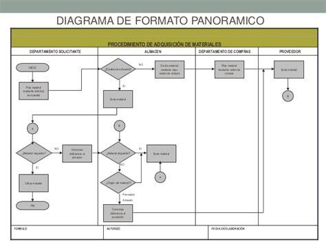 tipos de diagrama de Diagramas de-flujo