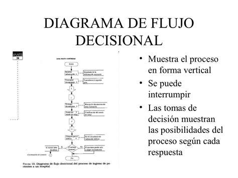 Tipos de diagramas de flujo.