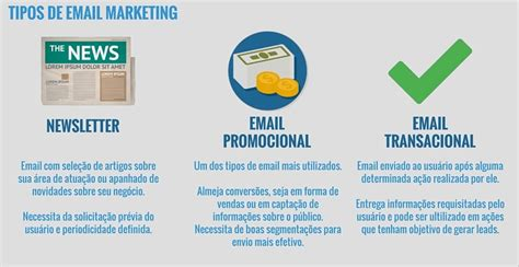 tipos-de-email-marketing - Blog do Mailee